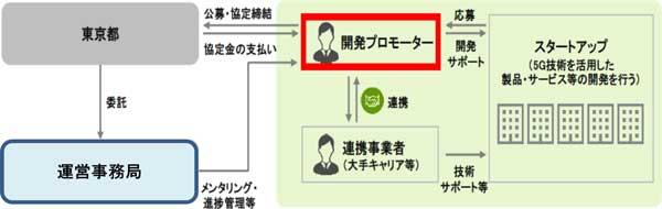 AR/VRなど5G活用のスタートアップ支援を東京都が実施!新たなビジネスの確立を促進
